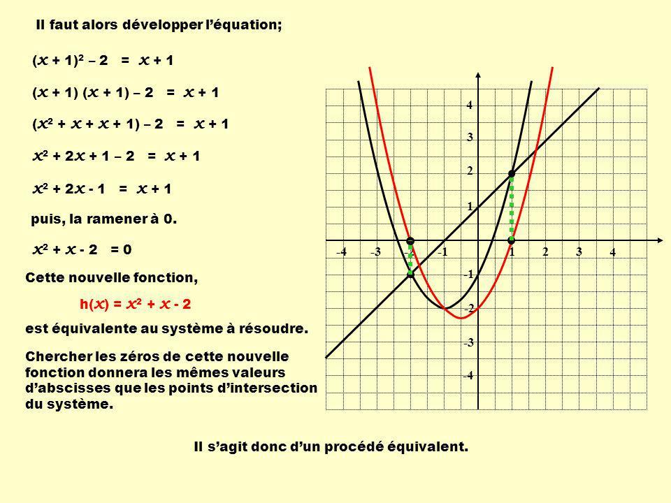 ( x + 1) 2 – 2 = x + 1 Il faut alors développer léquation; ( x + 1) ( x + 1) – 2 = x + 1 ( x 2 + x + x + 1) – 2 = x + 1 x 2 + 2 x + 1 – 2 = x + 1 x 2 + 2 x - 1 = x + 1 x 2 + x - 2 = 0 Cette nouvelle fonction, h( x ) = x 2 + x - 2 1 1 23-2-3 4 3 2 -2 -3 -4 4 Chercher les zéros de cette nouvelle fonction donnera les mêmes valeurs dabscisses que les points dintersection du système.