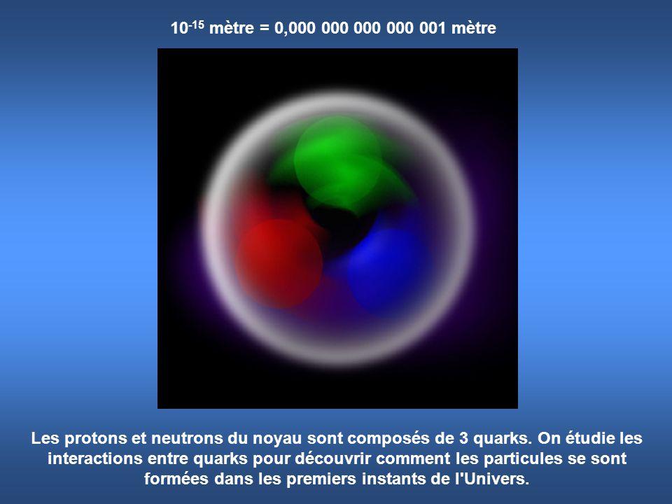 10 -15 mètre = 0,000 000 000 000 001 mètre Les protons et neutrons du noyau sont composés de 3 quarks. On étudie les interactions entre quarks pour dé