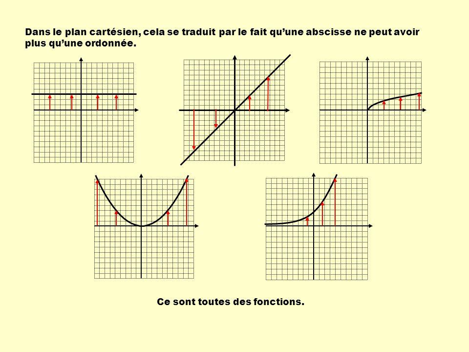 Dans le plan cartésien, cela se traduit par le fait quune abscisse ne peut avoir plus quune ordonnée. Ce sont toutes des fonctions.