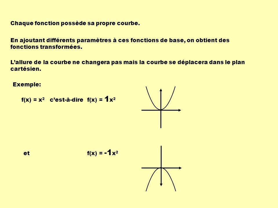 En ajoutant différents paramètres à ces fonctions de base, on obtient des fonctions transformées.