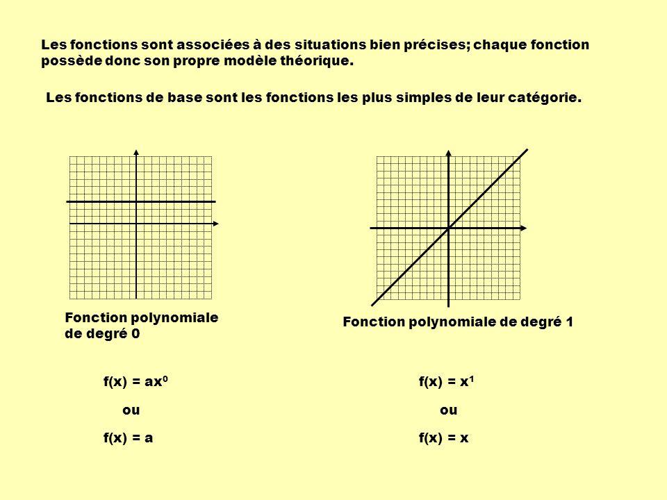 Fonction de variation inverse Fonction polynomiale de degré 2 Fonction racine carrée f(x) = x 2 f(x) = x f(x) = x a