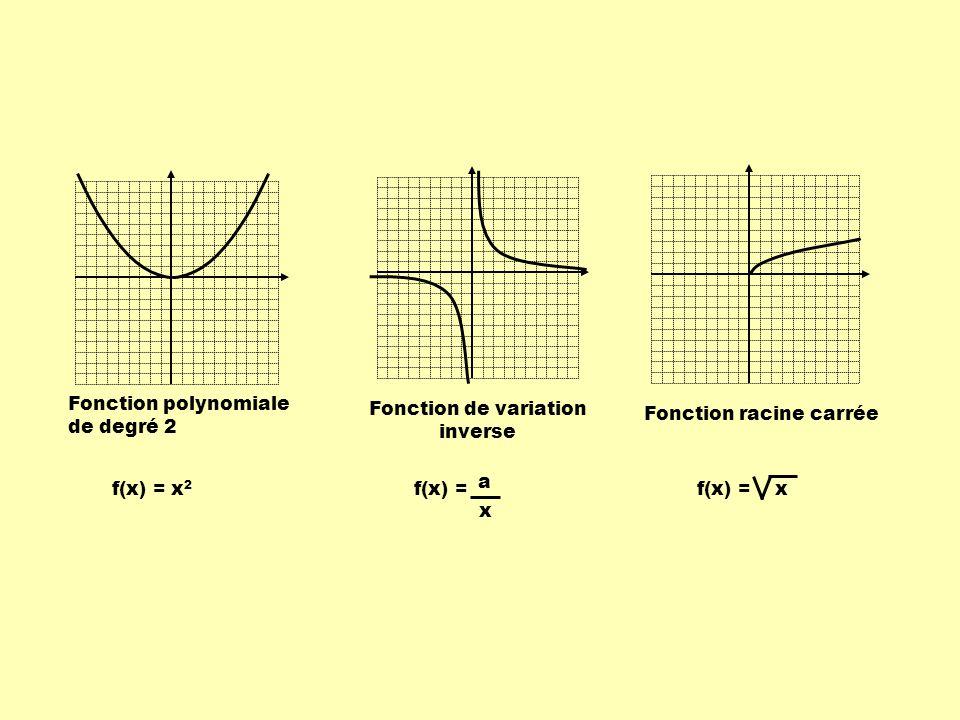 Fonction exponentielle Fonction en escalier Fonction valeur absolue Fonction périodiqueFonction définie par parties f(x) = c x f(x) = [ x ]f(x) = x