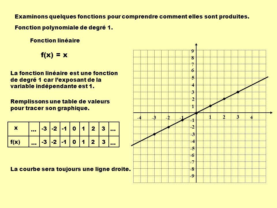 1 1 23 -2-3 9 8 7 6 5 4 3 2 -2 -3 -4 -5 -6 -7 -8 -9 -4 4 f(x) = x x f(x) … … … … -3 -2 0 0 1 1 2 2 3 3 Fonction polynomiale de degré 1.