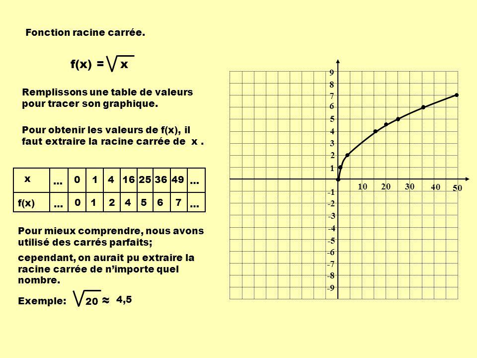 10 1 2030 9 8 7 6 5 4 3 2 -2 -3 -4 -5 -6 -7 -8 -9 40 x f(x) … … … … 0 0 1 1 4 2 16 4 25 5 36 6 49 7 Fonction racine carrée.