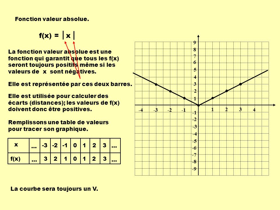 1 1 23 -2-3 9 8 7 6 5 4 3 2 -2 -3 -4 -5 -6 -7 -8 -9 -4 4 x f(x) … … … … -3 3 -2 2 1 0 0 1 1 2 2 3 3 Fonction valeur absolue.