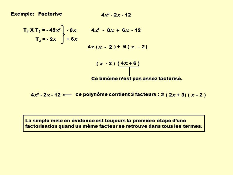 + 6 ( ) Exemple:Factorise 4 x 2 - 2 x - 12 T 1 X T 3 = - 48 x 2 T 2 = - 2 x - 8 x + 6 x 4 x 2 - 8 x + 6 x - 12 4 x ( ) x - 2 ( 4 x + 6 ) ( x - 2 ) La simple mise en évidence est toujours la première étape dune factorisation quand un même facteur se retrouve dans tous les termes.