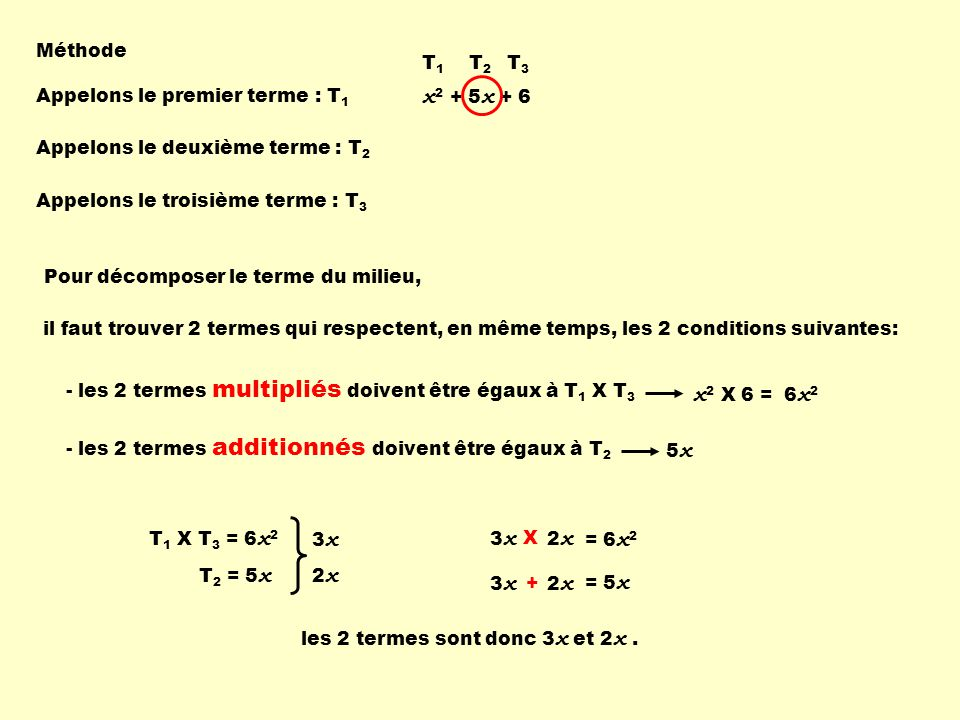 Méthode x 2 + 5 x + 6 Appelons le premier terme : T 1 T1T1 Appelons le deuxième terme : T 2 T2T2 Appelons le troisième terme : T 3 T3T3 Pour décomposer le terme du milieu, il faut trouver 2 termes qui respectent, en même temps, les 2 conditions suivantes: - les 2 termes multipliés doivent être égaux à T 1 X T 3 x 2 X 6 =6x26x2 - les 2 termes additionnés doivent être égaux à T 2 5x5x T 1 X T 3 = 6 x 2 T 2 = 5 x 3x3x 2x2x 3x3x 2x2x X 3x3x 2x2x + = 6 x 2 = 5 x les 2 termes sont donc 3 x et 2 x.