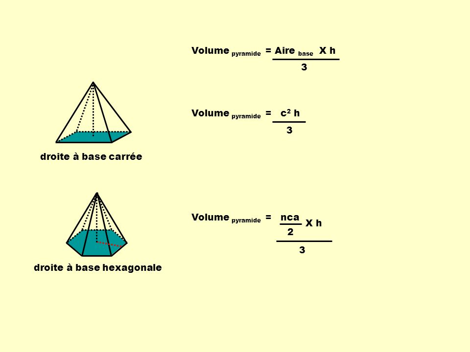 Volume pyramide = Aire base X h 3 droite à base carrée Volume pyramide = c 2 h 3 droite à base hexagonale Volume pyramide = nca 3 2 X h
