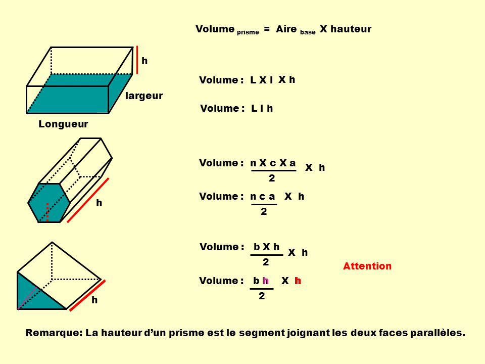 h h h Volume prisme = Aire base X hauteur Remarque:La hauteur dun prisme est le segment joignant les deux faces parallèles. Volume : L X l Longueur la