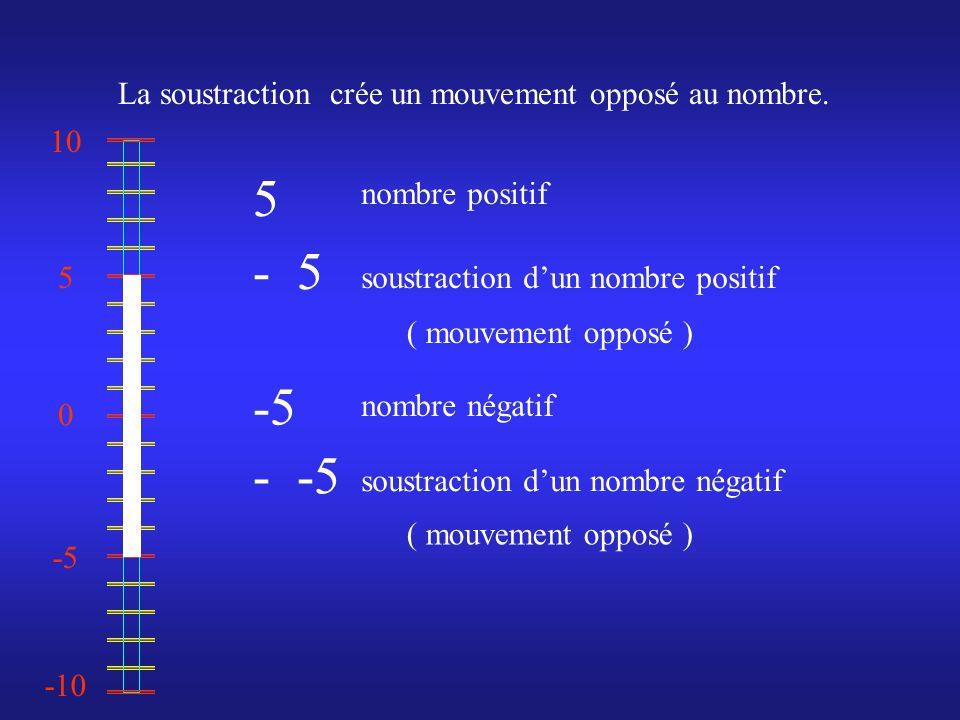 0 10 -10 -5 5 5 - -5 La soustraction crée un mouvement opposé au nombre.