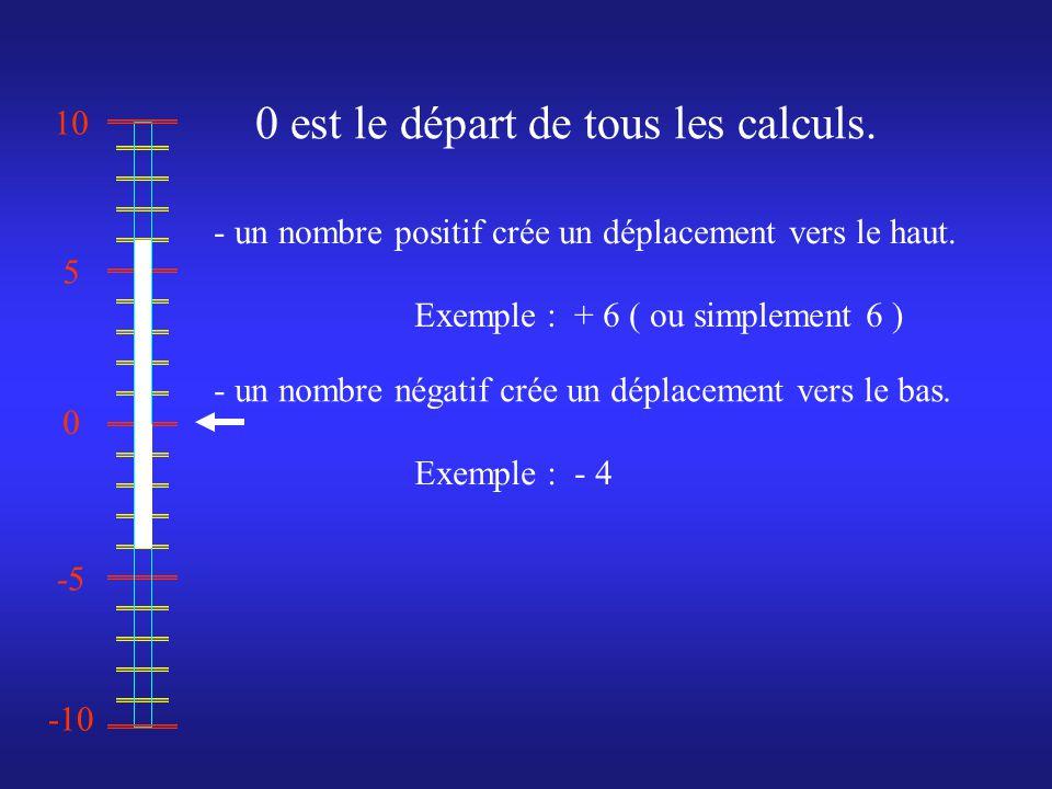 0 10 -10 -5 5 - un nombre positif crée un déplacement vers le haut.