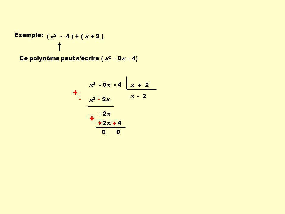 Exemple: ( x 2 - 4 ) ÷ ( x + 2 ) x2x2 + 2 x - + -- - 2 x x 2 - 0 x - 4 x + 2 - 4 - 2 - 2 x - 4 - + + + 0 x Ce polynôme peut sécrire ( x 2 – 0 x – 4)