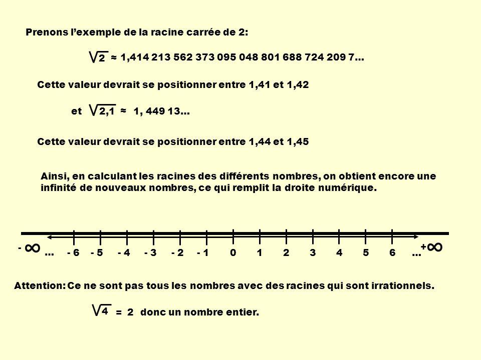 Prenons lexemple de la racine carrée de 2: Cette valeur devrait se positionner entre 1,41 et 1,42 2 1,414 213 562 373 095 048 801 688 724 209 7… 2,1 e