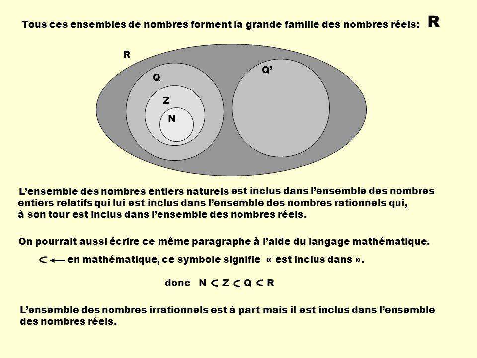 Tous ces ensembles de nombres forment la grande famille des nombres réels: R R Q Q Z N à son tour est inclus dans lensemble des nombres réels. On pour
