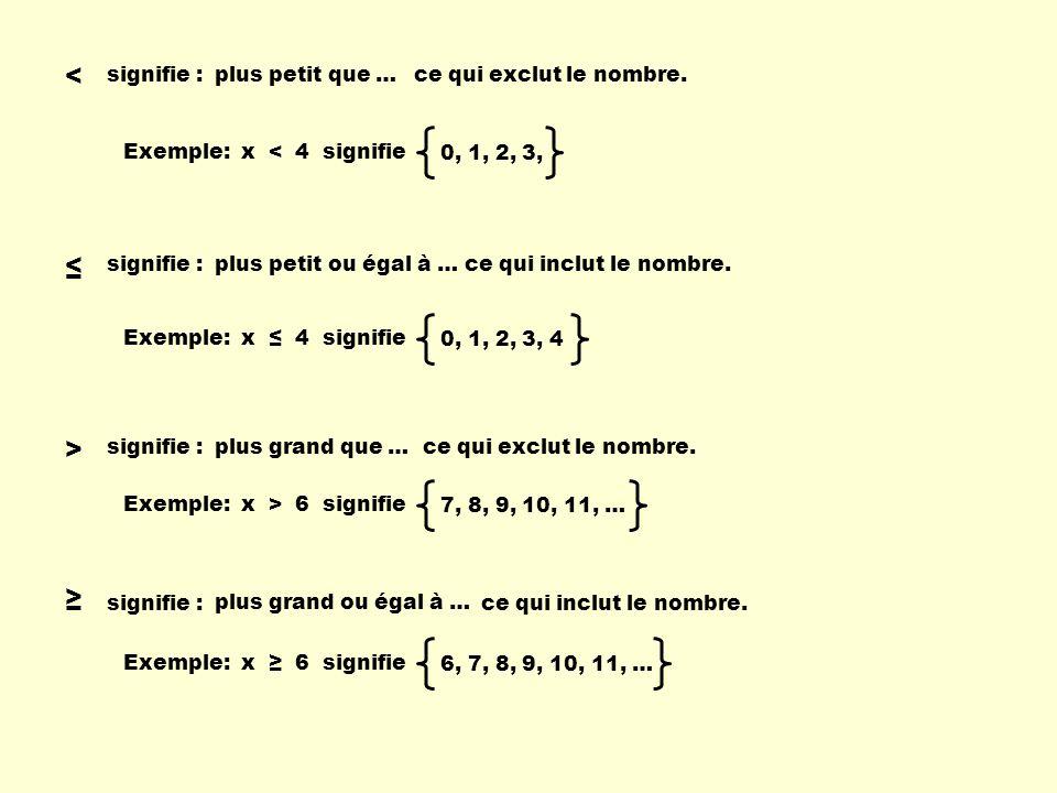 < signifie : > signifie : signifie : plus petit que … plus grand que … plus petit ou égal à … plus grand ou égal à … ce qui exclut le nombre. Exemple: