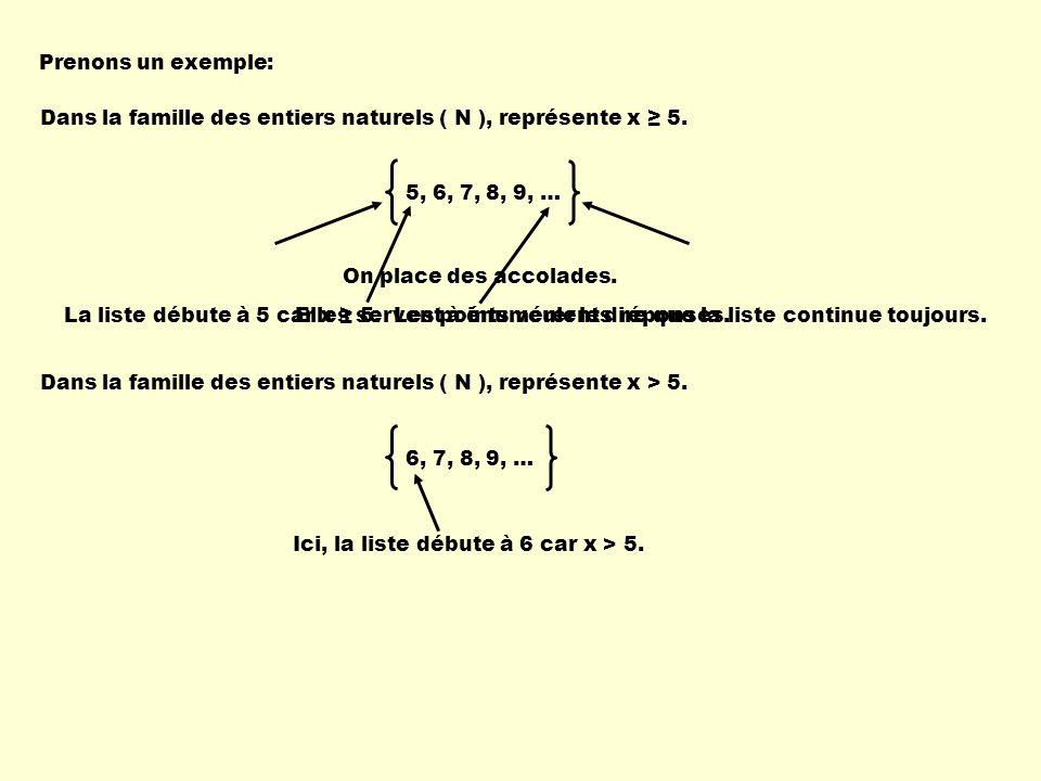 Prenons un exemple: Dans la famille des entiers naturels ( N ), représente x 5. 5, 6, 7, 8, 9, … On place des accolades. Elles servent à énumérer les