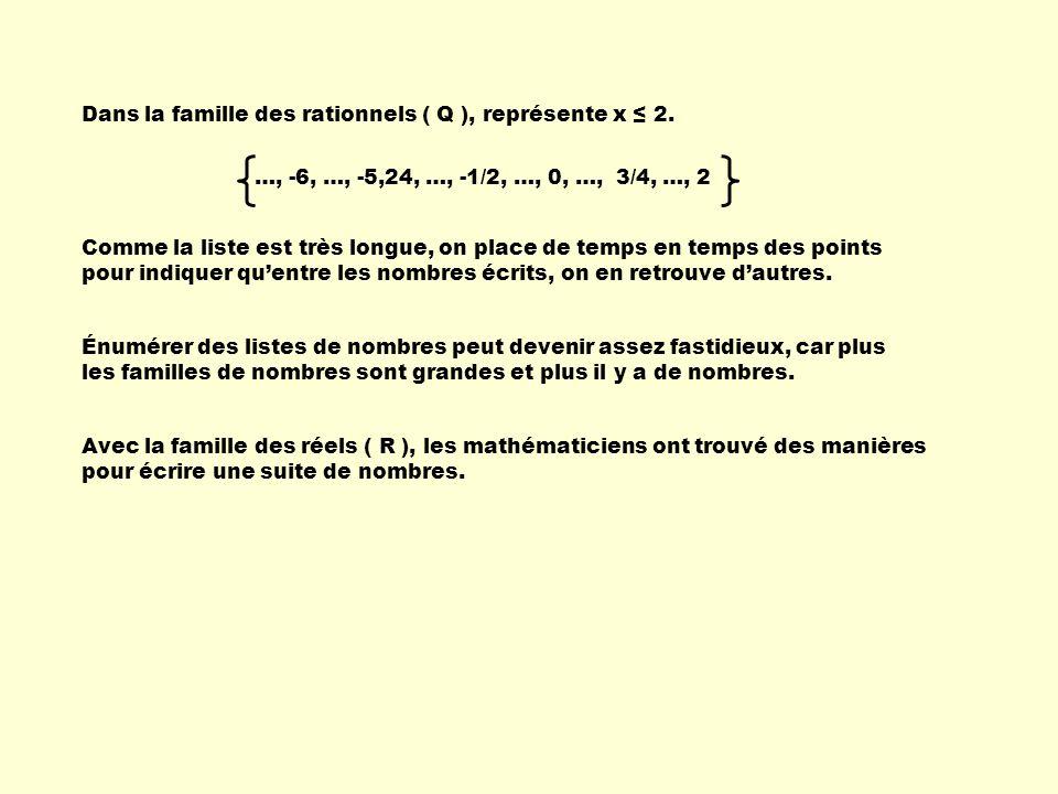 Dans la famille des rationnels ( Q ), représente x 2. …, -6, …, -5,24, …, -1/2, …, 0, …, 3/4, …, 2 Comme la liste est très longue, on place de temps e