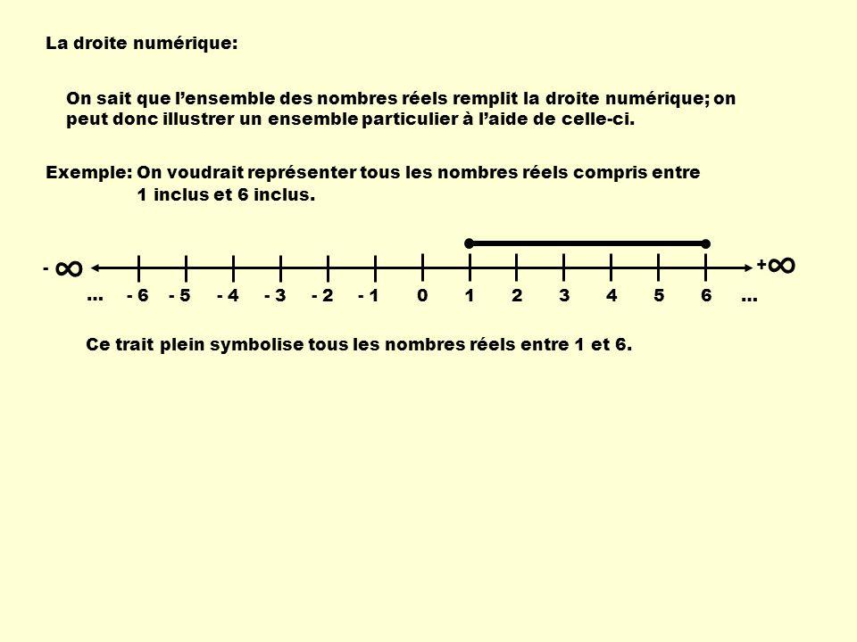 La droite numérique: On sait que lensemble des nombres réels remplit la droite numérique; on peut donc illustrer un ensemble particulier à laide de ce