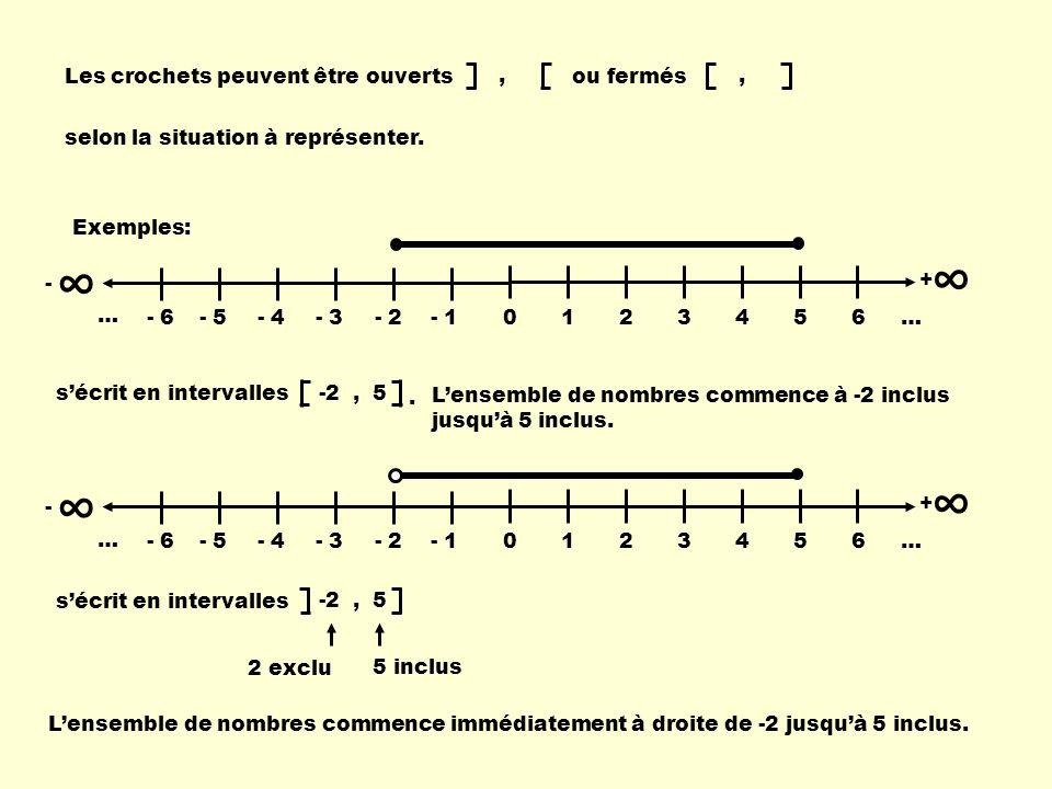 Les crochets peuvent être ouverts ou fermés,, selon la situation à représenter. - 0123456 … + - 6- 5- 4- 3- 2- 1 … Exemples: sécrit en intervalles - 0
