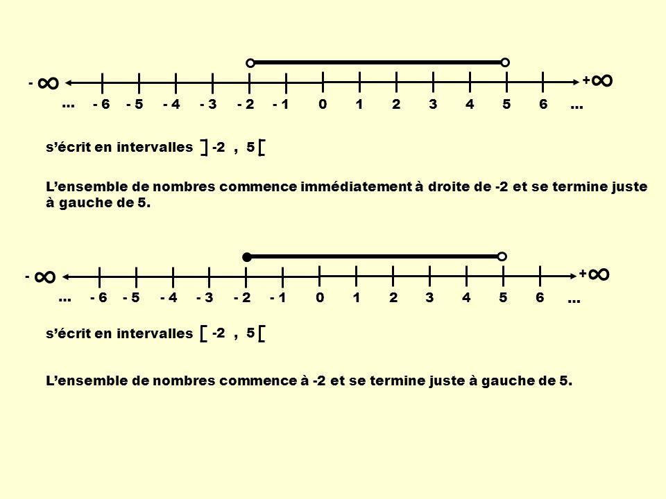 - 0123456 … + - 6- 5- 4- 3- 2- 1 … Lensemble de nombres commence immédiatement à droite de -2 et se termine juste à gauche de 5. - 0123456 … + - 6- 5-