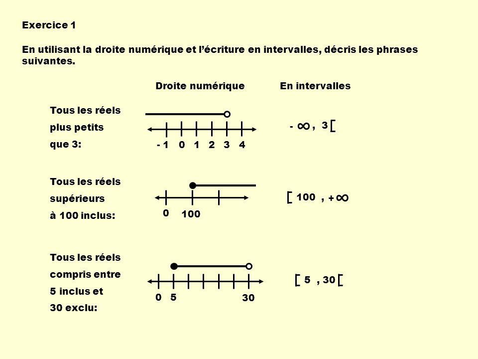 Exercice 1 En utilisant la droite numérique et lécriture en intervalles, décris les phrases suivantes. Tous les réels plus petits que 3: 01234- 1, 3 -