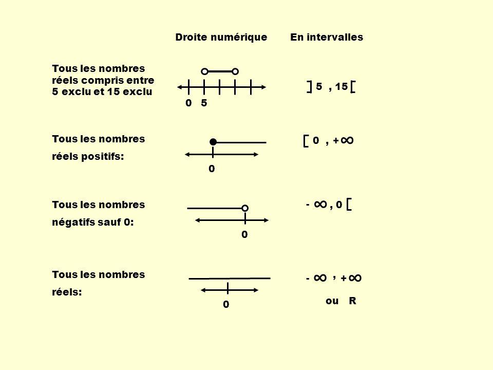 Tous les nombres réels: 0 - +, ouR Tous les nombres réels positifs: 0 0, + Tous les nombres négatifs sauf 0: 0 -, 0 Droite numériqueEn intervalles Tou