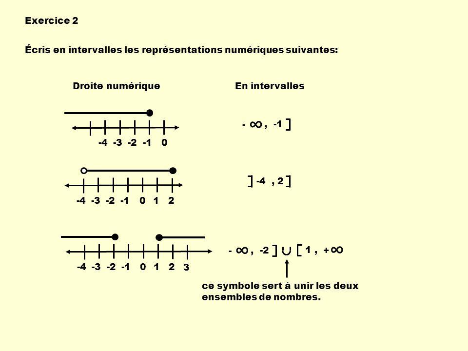 Exercice 2 Écris en intervalles les représentations numériques suivantes: Droite numériqueEn intervalles -4-3-20, -1 - -4-3-20 12 -4, 2 -4-3-20 12 3 1