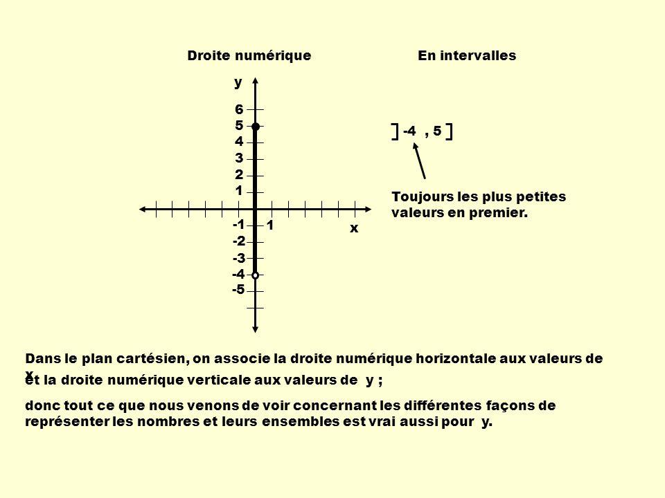 Droite numériqueEn intervalles -4, 5 1 6 5 4 3 2 1 -2 -3 -4 -5 Dans le plan cartésien, on associe la droite numérique horizontale aux valeurs de x et