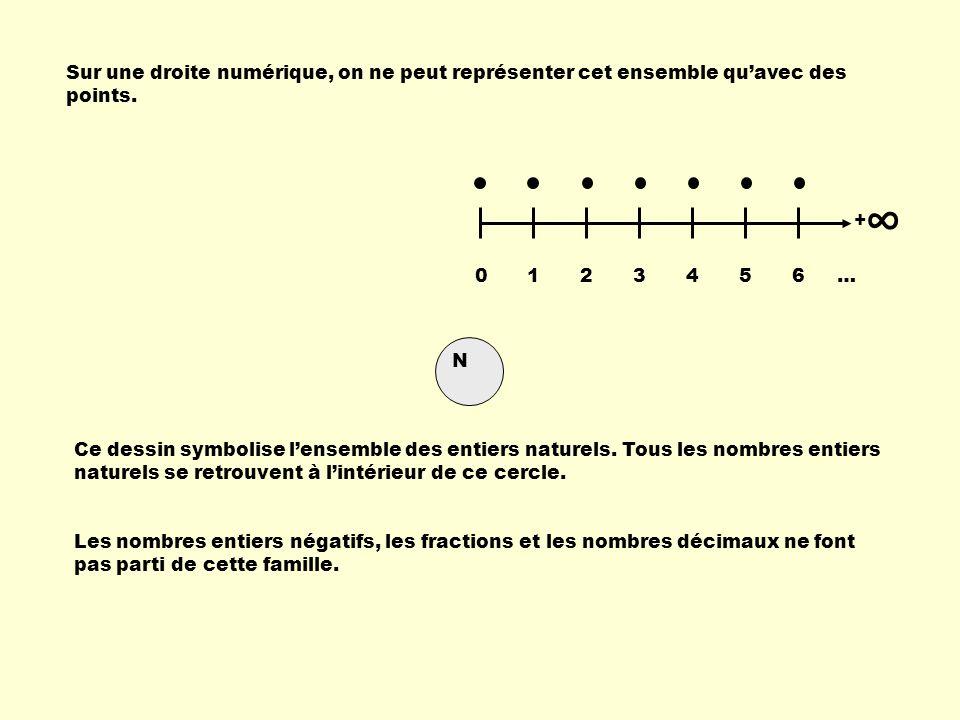 Sur une droite numérique, on ne peut représenter cet ensemble quavec des points. Les nombres entiers négatifs, les fractions et les nombres décimaux n