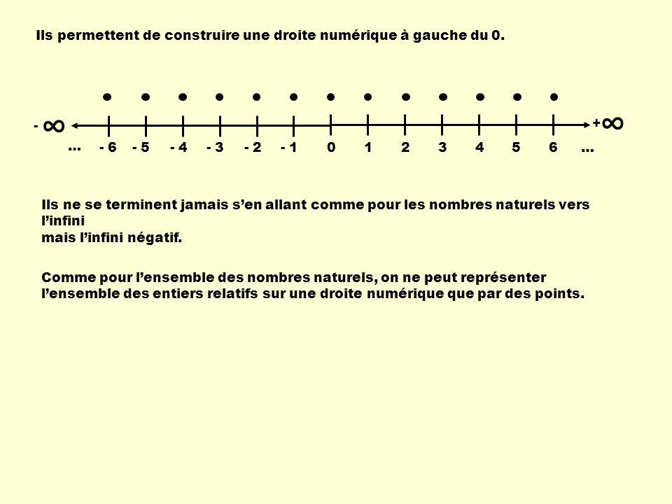 La droite numérique: On sait que lensemble des nombres réels remplit la droite numérique; on peut donc illustrer un ensemble particulier à laide de celle-ci.