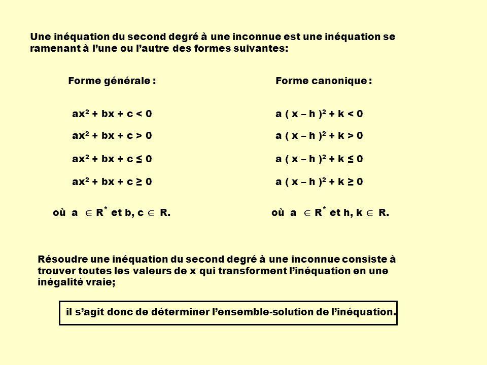 Une inéquation du second degré à une inconnue est une inéquation se ramenant à lune ou lautre des formes suivantes: Forme générale : Forme canonique :