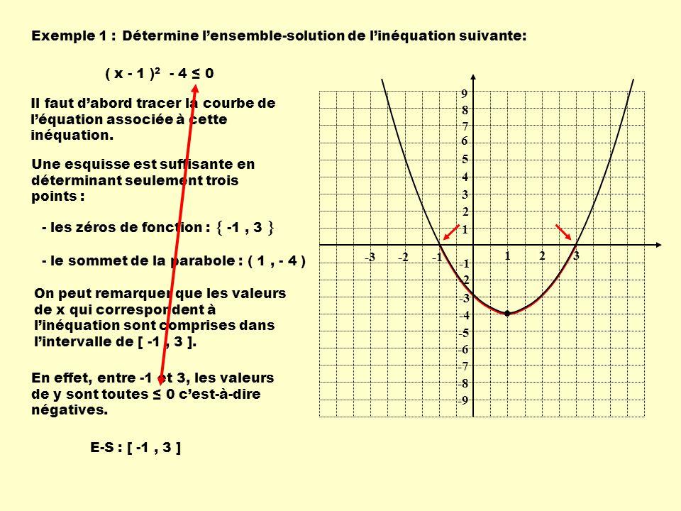 Exemple 2 :Détermine lensemble-solution de linéquation suivante: ( x - 1 ) 2 - 4 0 1 1 23 -2-3 9 8 7 6 5 4 3 2 -2 -3 -4 -5 -6 -7 -8 -9 On peut remarquer que les valeurs de x qui correspondent à linéquation sont comprises dans lintervalle de : En effet, pour ces deux intervalles, les valeurs de y sont toutes 0 cest-à-dire positives.