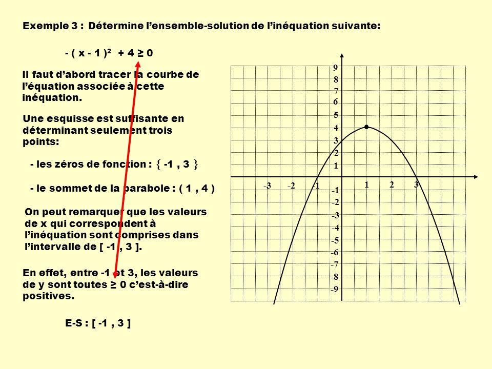 Exemple 4 :Détermine lensemble-solution de linéquation suivante: - ( x - 1 ) 2 + 4 0 1 1 23 -2-3 9 8 7 6 5 4 3 2 -2 -3 -4 -5 -6 -7 -8 -9 On peut remarquer que les valeurs de x qui correspondent à linéquation sont comprises dans lintervalle de : En effet, pour ces deux intervalles, les valeurs de y sont toutes 0 cest-à-dire négatives.