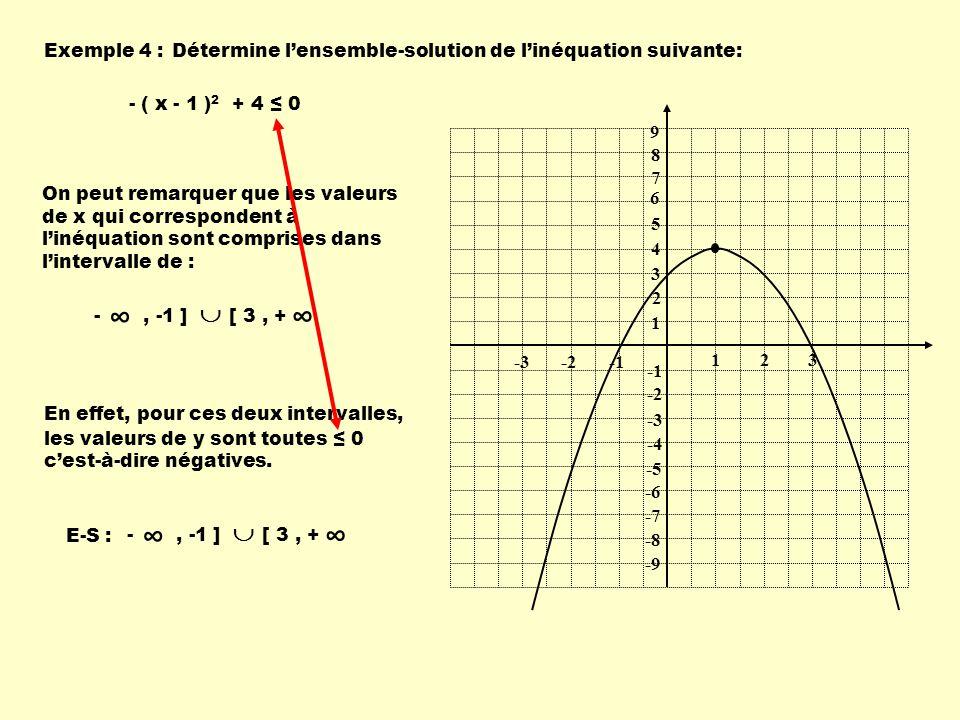 Exemple 4 :Détermine lensemble-solution de linéquation suivante: - ( x - 1 ) 2 + 4 0 1 1 23 -2-3 9 8 7 6 5 4 3 2 -2 -3 -4 -5 -6 -7 -8 -9 On peut remar