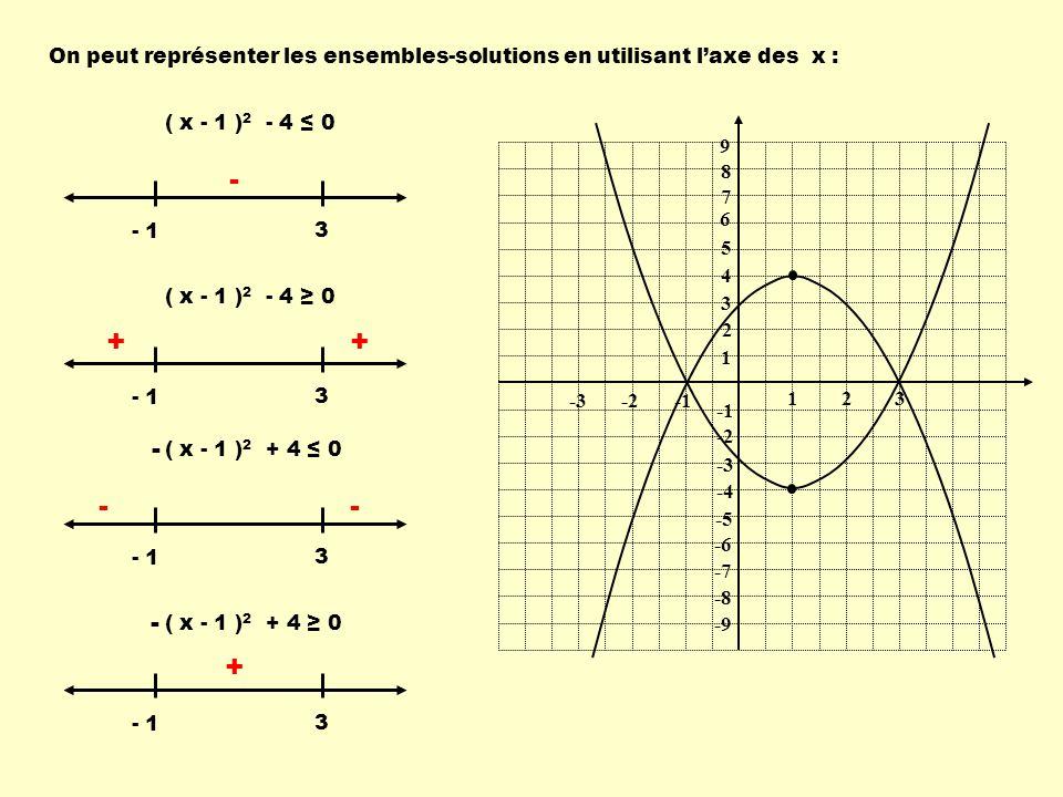Avec la forme générale : Détermine lensemble-solution de linéquation suivante:x 2 - 2x – 8 < 0 123 -2-3 4 3 2 1 -2 -3 -4 4 1) Déterminer les zéros: -2, 4 2) Sommet: E-S : ] -2, 4 [ Remarque: Ici, les crochets sont ouverts puisque linéquation comporte le signe <.