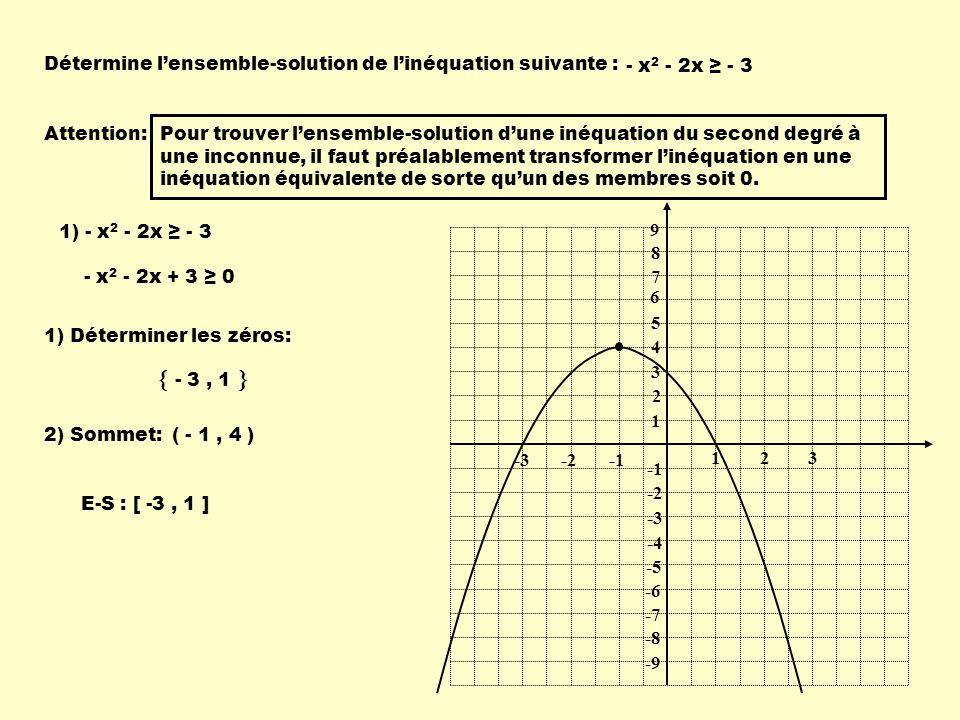 Détermine lensemble-solution de linéquation suivante : - x 2 - 2x - 3 Attention:Pour trouver lensemble-solution dune inéquation du second degré à une