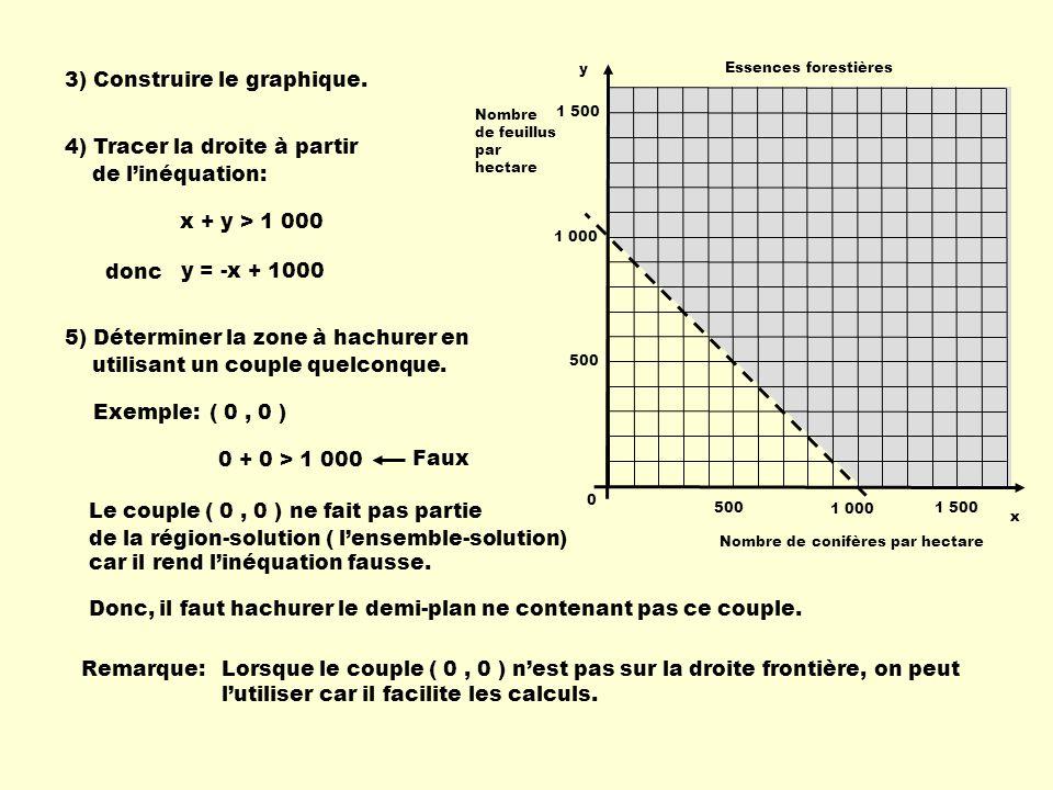 3) Construire le graphique. 4) Tracer la droite à partir de linéquation: x + y > 1 000 donc y = -x + 1000 5) Déterminer la zone à hachurer en utilisan