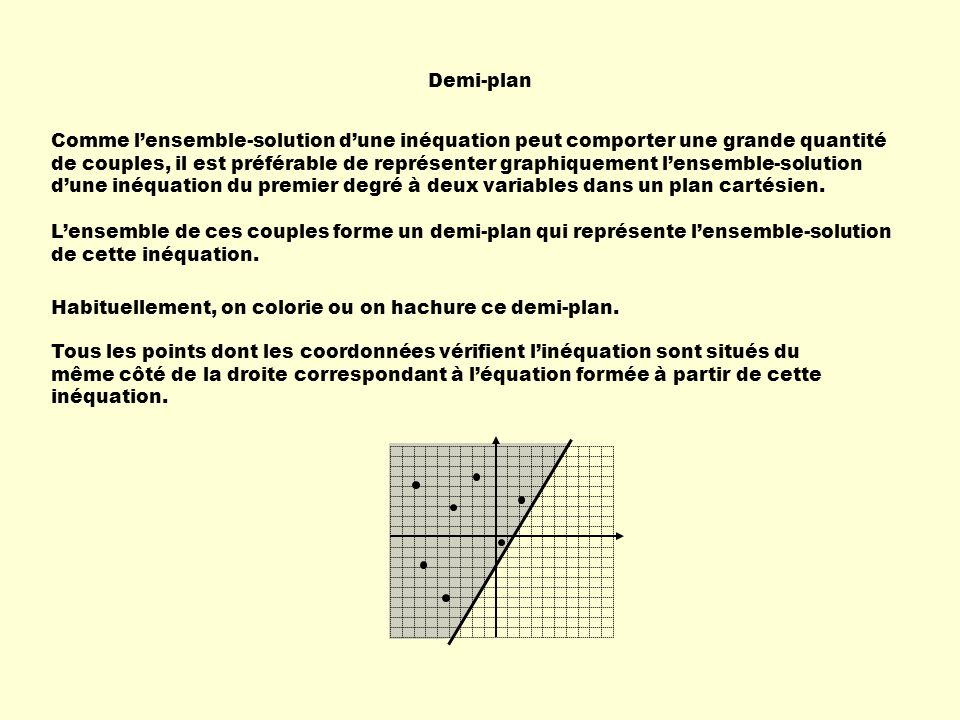 Demi-plan Tous les points dont les coordonnées vérifient linéquation sont situés du même côté de la droite correspondant à léquation formée à partir de cette inéquation.