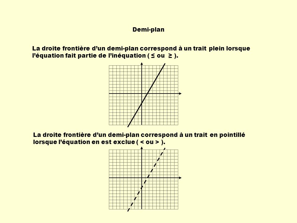 Demi-plan La droite frontière dun demi-plan correspond à un trait plein lorsque léquation fait partie de linéquation ( ou ). La droite frontière dun d