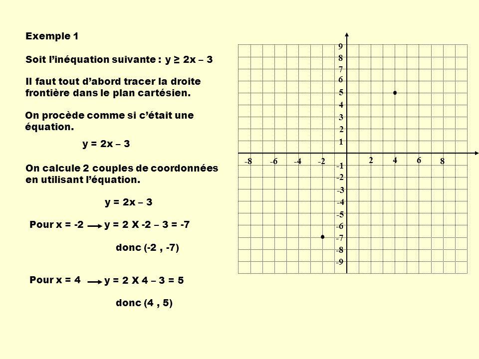 2 1 46 -2-4-6 9 8 7 6 5 4 3 2 -2 -3 -4 -5 -6 -7 -8 -9 -8 8 y 2x – 3 Exemple 1 Soit linéquation suivante : Il faut tout dabord tracer la droite frontière dans le plan cartésien.