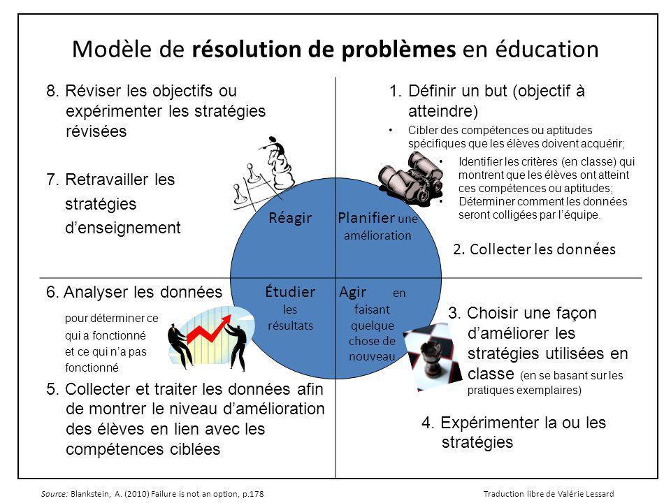 Modèle de résolution de problèmes en éducation 8.