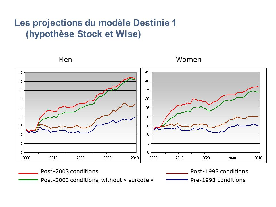 Les projections du modèle Destinie 1 (hypothèse Stock et Wise) Post-2003 conditions, without « surcote » Post-2003 conditionsPost-1993 conditions Pre-1993 conditions MenWomen