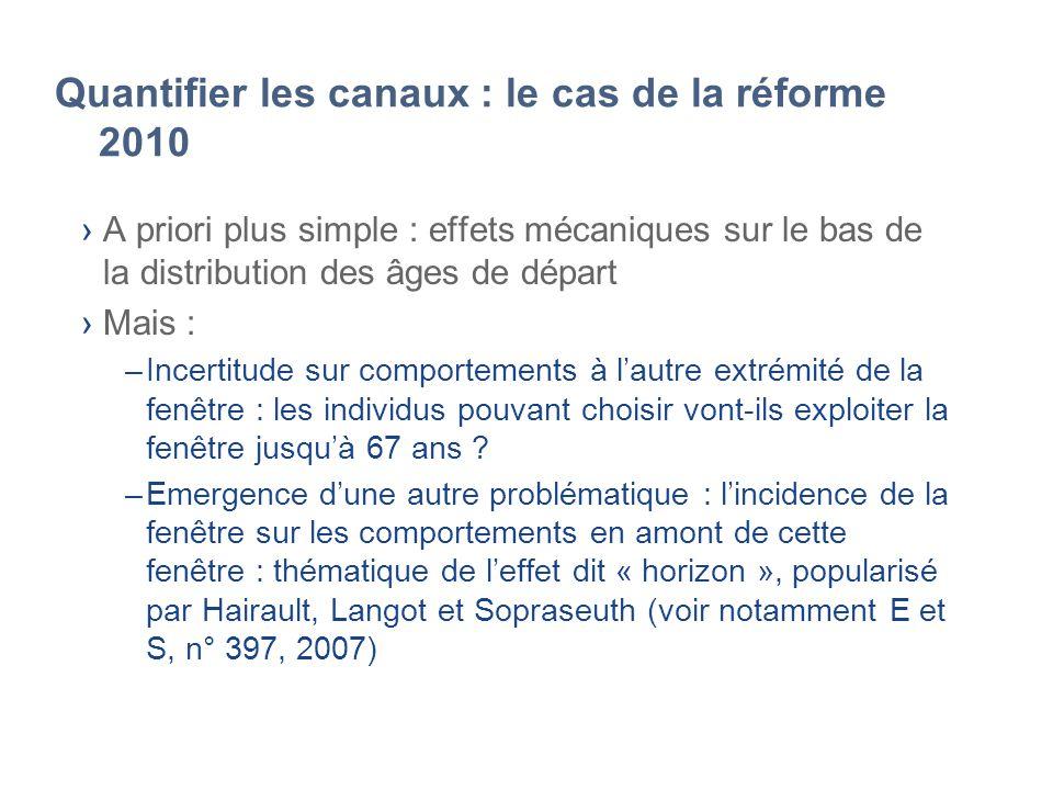 Quantifier les canaux : le cas de la réforme 2010 A priori plus simple : effets mécaniques sur le bas de la distribution des âges de départ Mais : –In