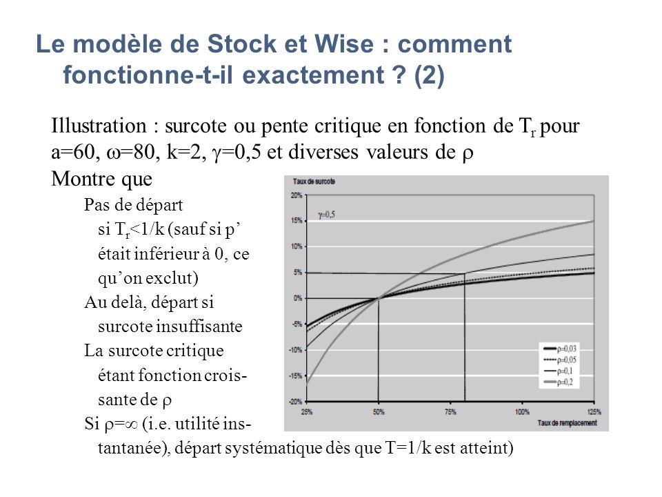 Le modèle de Stock et Wise : comment fonctionne-t-il exactement ? (2) Illustration : surcote ou pente critique en fonction de T r pour a=60, =80, k=2,