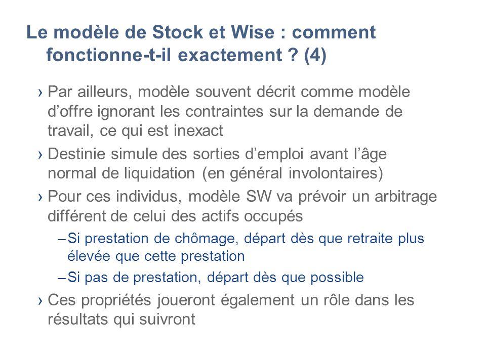 Le modèle de Stock et Wise : comment fonctionne-t-il exactement ? (4) Par ailleurs, modèle souvent décrit comme modèle doffre ignorant les contraintes