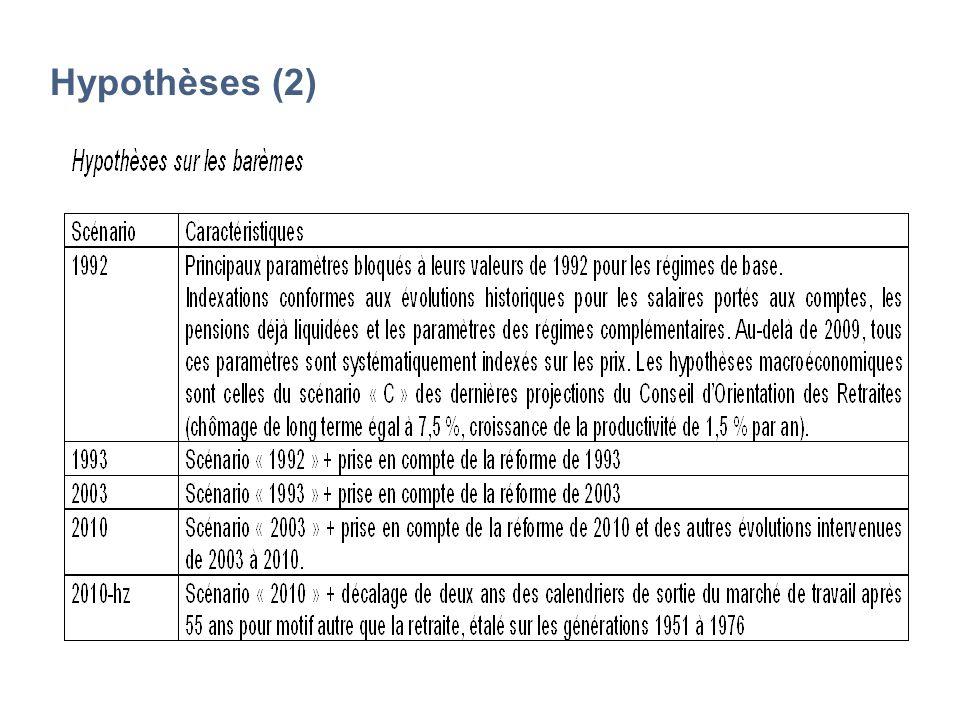 Hypothèses (2)