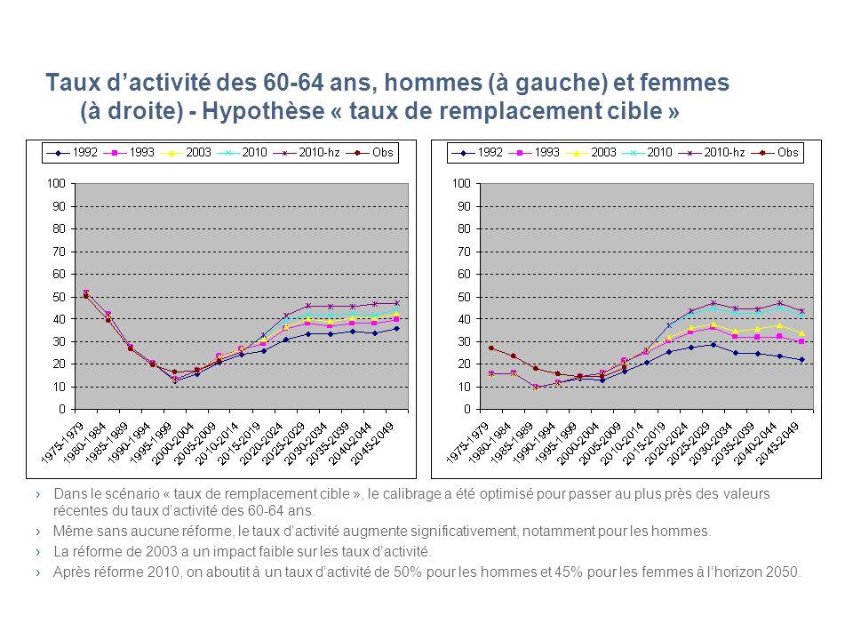 Taux dactivité des 60-64 ans, hommes (à gauche) et femmes (à droite) - Hypothèse « taux de remplacement cible » Dans le scénario « taux de remplacemen