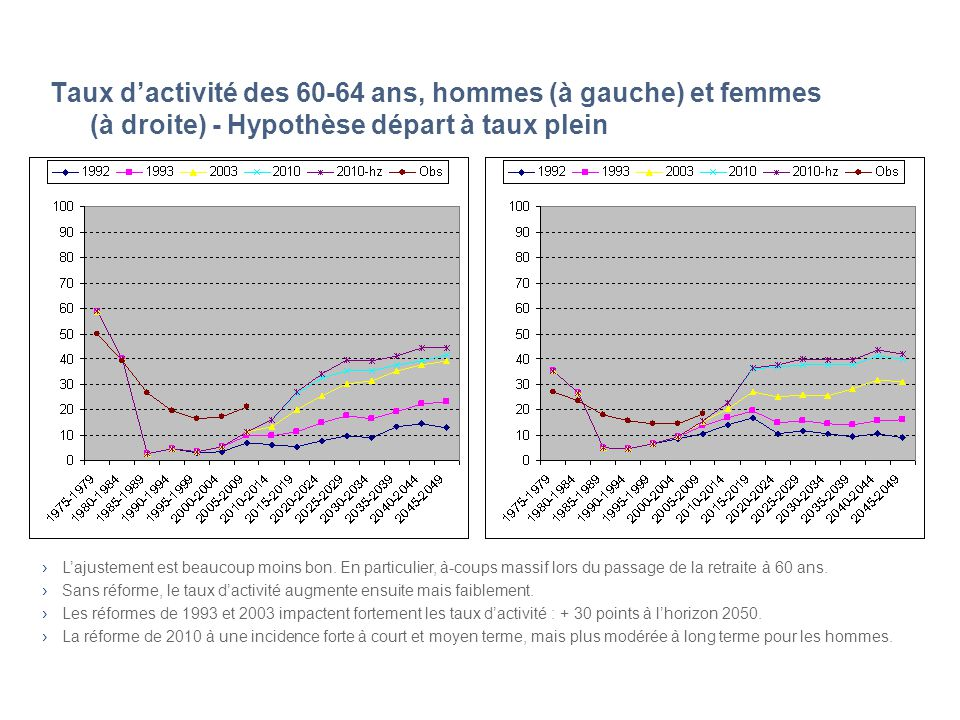 Taux dactivité des 60-64 ans, hommes (à gauche) et femmes (à droite) - Hypothèse départ à taux plein Lajustement est beaucoup moins bon. En particulie