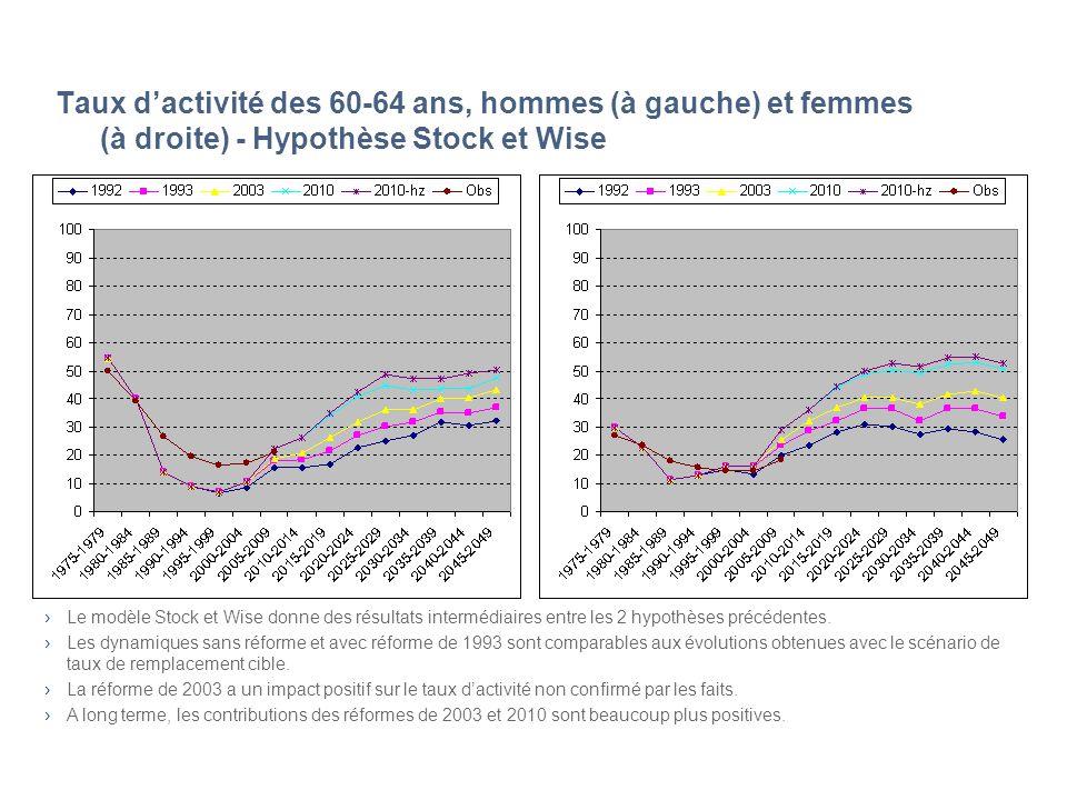 Taux dactivité des 60-64 ans, hommes (à gauche) et femmes (à droite) - Hypothèse Stock et Wise Le modèle Stock et Wise donne des résultats intermédiaires entre les 2 hypothèses précédentes.