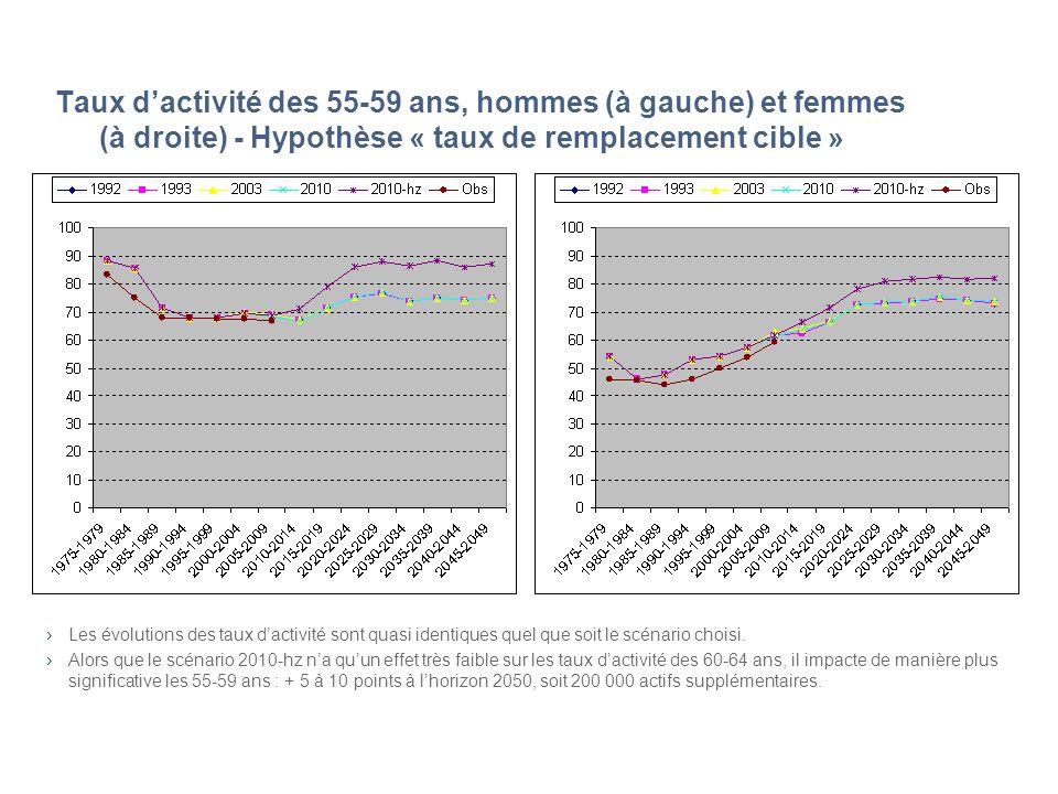 Taux dactivité des 55-59 ans, hommes (à gauche) et femmes (à droite) - Hypothèse « taux de remplacement cible » Les évolutions des taux dactivité sont